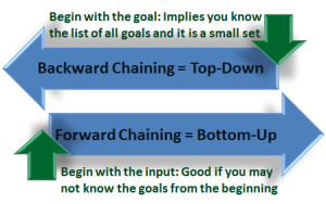 Backward-Forward Chaining