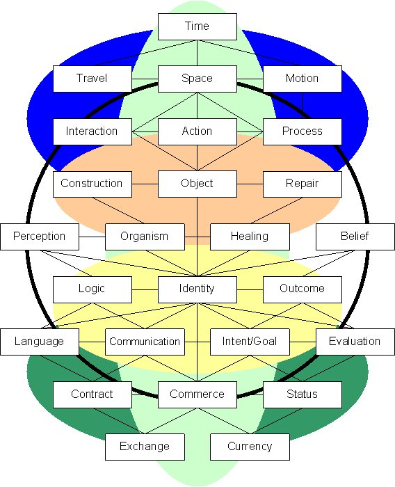 context and theory of knowledge Knowledge representation, contextual reasoning, theory of context, uses  ries of  contextual reasoning, context-aware applications, knowledge.