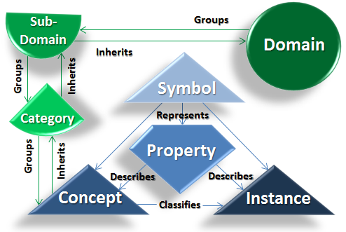 Knowledge Domains
