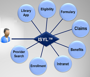 ISYL Interconnection Model