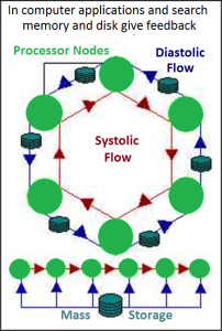 Systaltic Flow in Computers