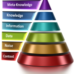 Knowledge Hierarchy
