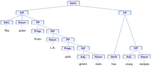 Parse Tree Actor