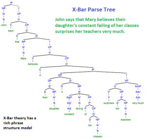 X-Bar Parse Example