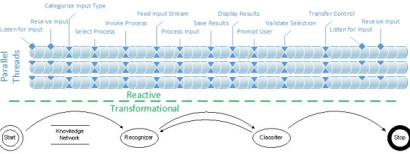 Reactive vs Transformational Systems
