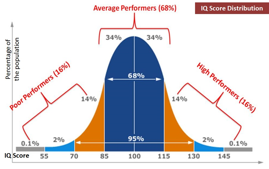 Bell Curve for IQ