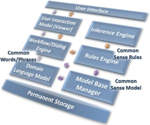 Expert System Architecture with Common Sense