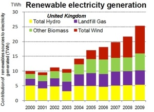 UK Renewable Energy Chart