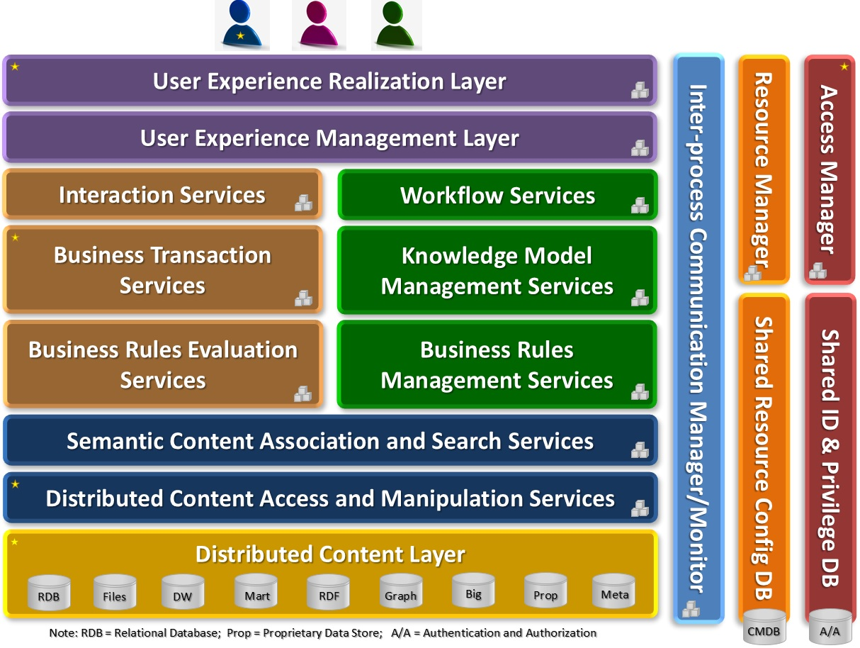 Segregating layers of intelligence understanding context for Layer 7 architecture