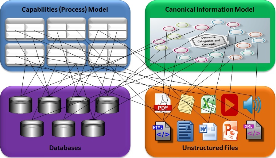 Process and Content Mapping