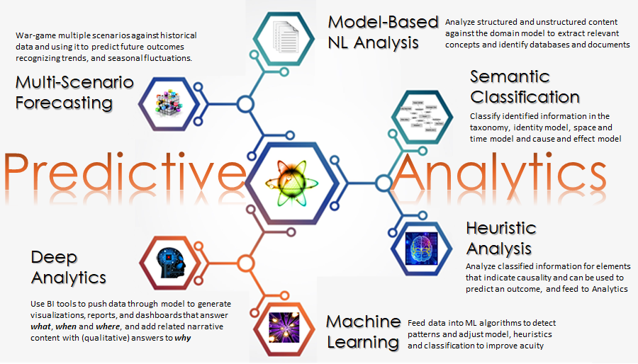 Predictive Analytics Cycle