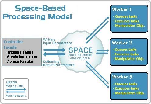 Space-Based Model