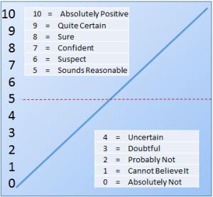 Confidence Values