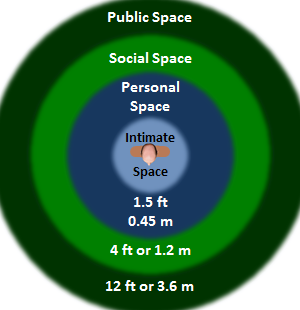 Personal Space Dimensions