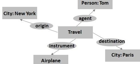Concept Graph