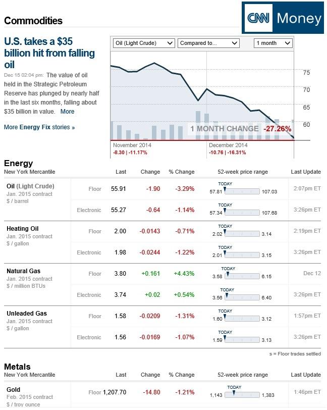 CNN Commodities Graph