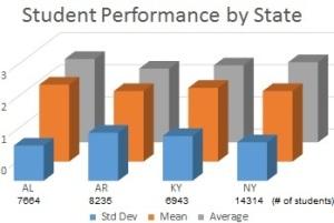 Student Performance Graph