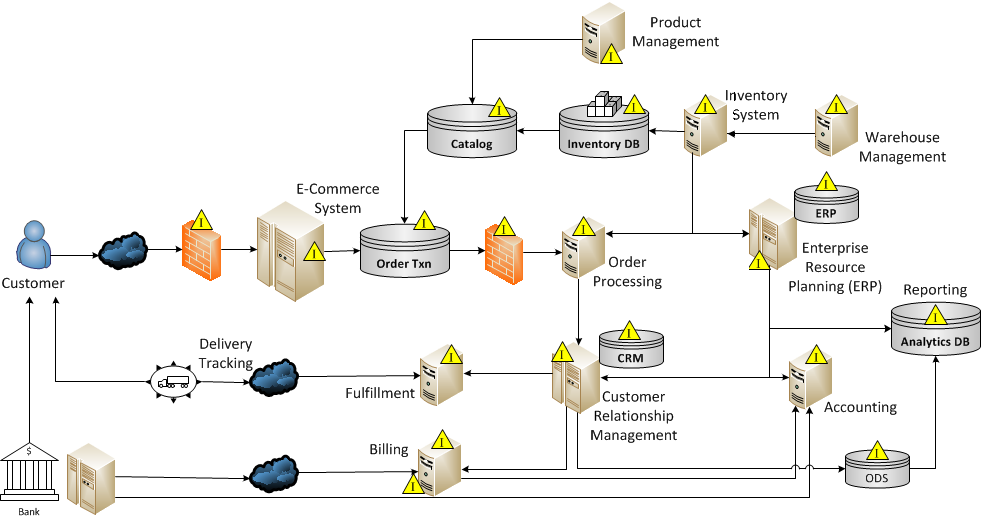Order Processing VCI