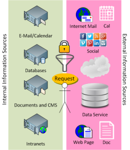 Converged Data Requests