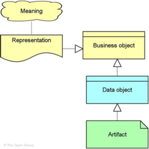 Archimate Concepts and Relationships