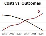 Costs Vs Outcomes