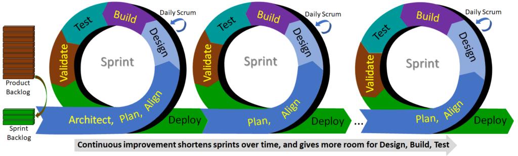 Agile Sprint Cycle 1